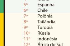 Brasil corre o risco de ser superado pela Argentina no ranking da competitividade, aponta estudo da CNI